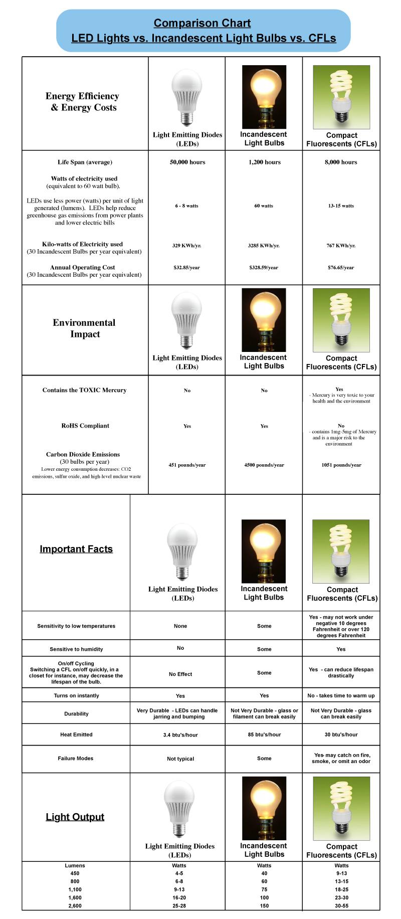 Compare Led Lights Vs Cfl Incandescent Lighting Chart